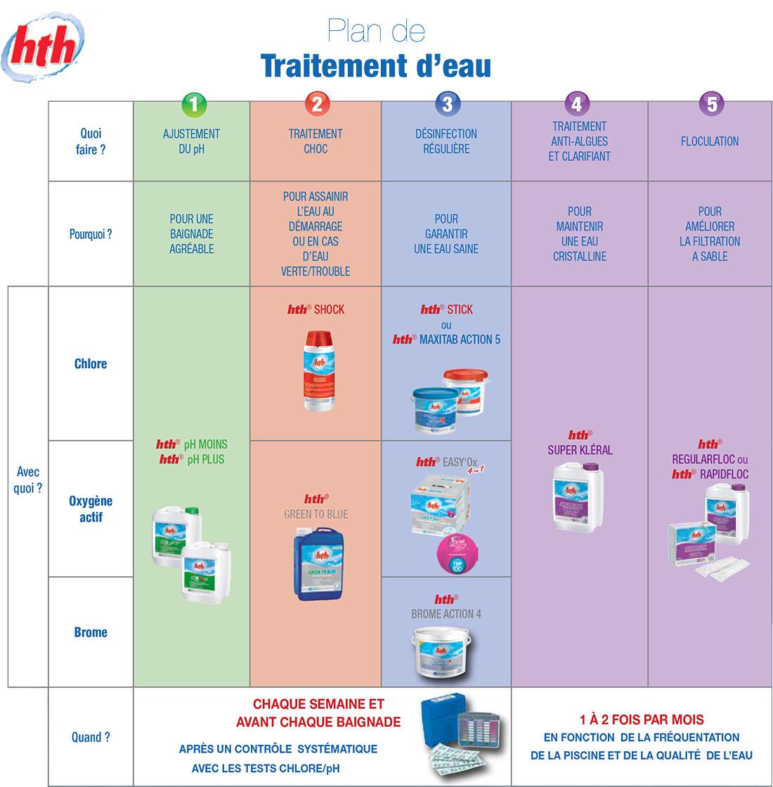 Guide de traitement de l 39 eau - Piscine eau laiteuse ...