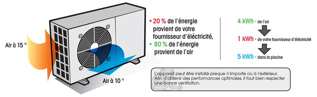 Pompe  Chaleur Heatermax