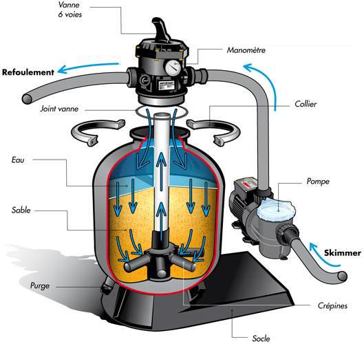 Filtration piscines bois Ubbink